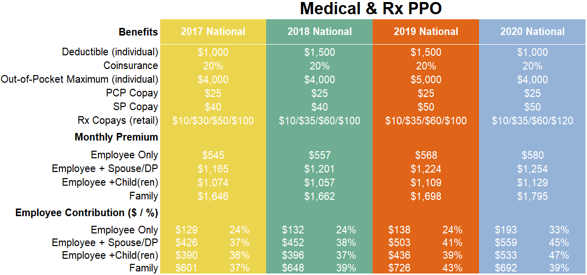 Medical and Rx PPO